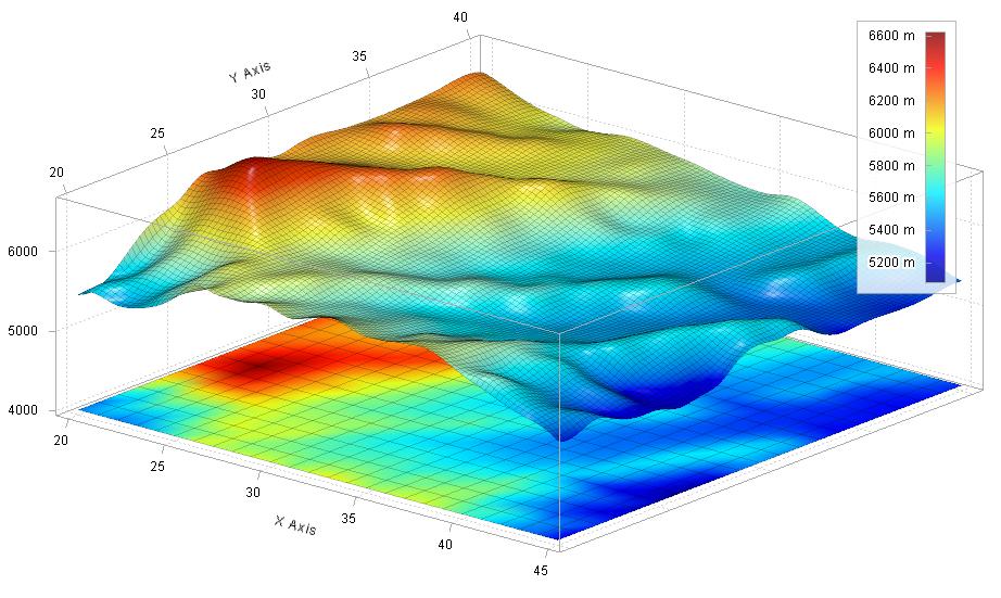 ILNumerics Visualization Engine V5