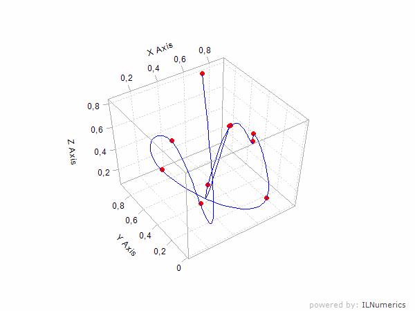 ILNumerics - Spline Interpolation in  NET (C#, Visual Basic)