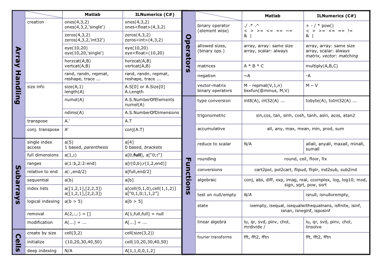 The Computing Engine for  NET (C# and Visual Basic)- High