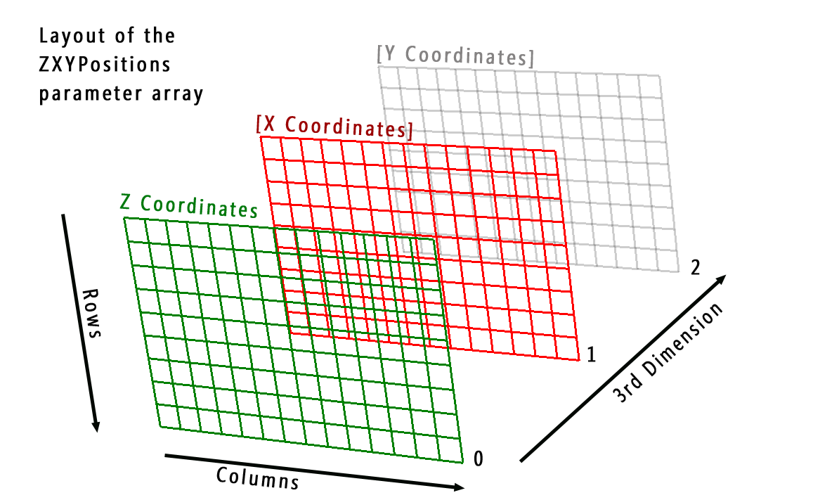 3D Surface Plot for  NET (C# and Visual Basic)