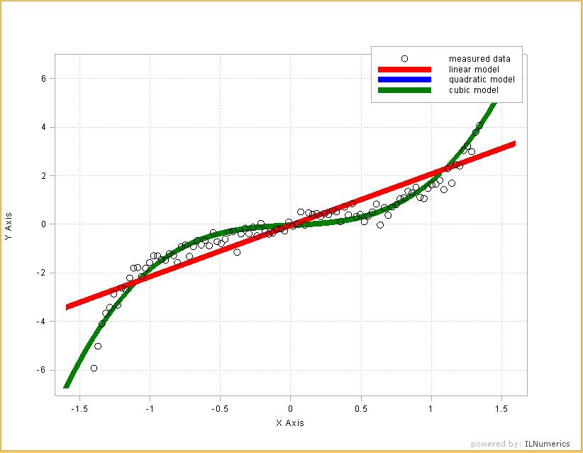 ILNumerics - Polynomial Ridge Regression in  NET (C# and